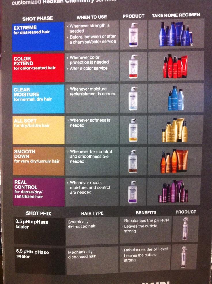 Redken Chart- Transform Your Hair: Experience a Redken ...