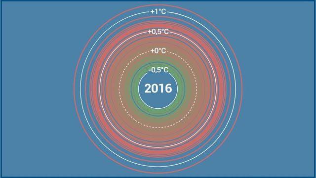 In questa immagine possiamo notare la la temperatura che aumenta