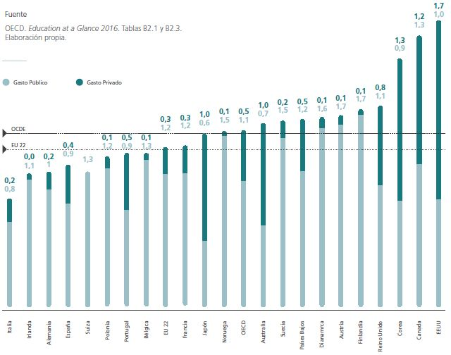 El gasto en la Educación Superior en España: porcentajes y comparación internacional - Universidad, sí
