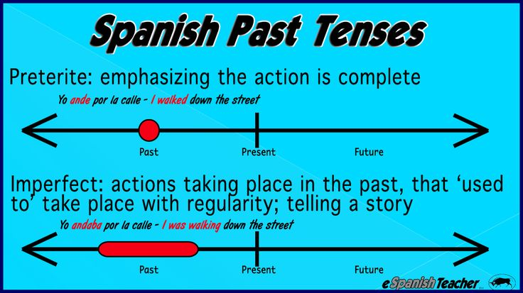 Preterite Or Imperfect Spanish Past Tense Explained In