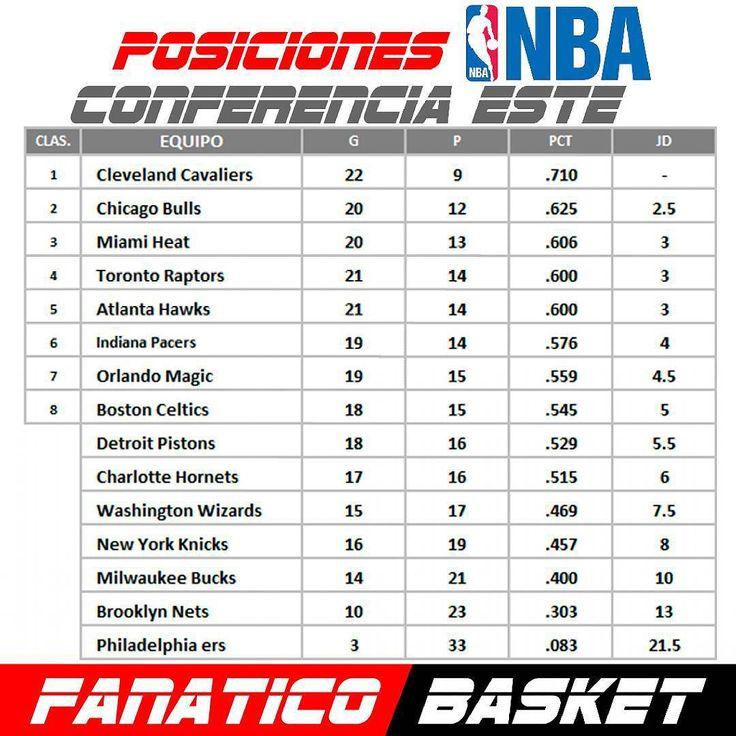 Posiciones Conferencia #Este #NBA #FanaticoBasket  #Pasion  #Por  #El #Baloncesto #AtlantaHawks #BostonCeltics #BrooklynNets #CharlotteHornets #ChicagoBulls #ClevelandCavaliers #DetroitPistons #IndianaPacers #MiamiHeat #MilwaukeeBucks #NewYorkKnicks #OrlandoMagic #Philadelphia76ers #TorontoRaptors #WashingtonWizards #ThisisWhyWePlay #Nba #Basketball #Basket #SinFronteras #Publicidad #Venezuela