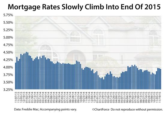 Experts said mortgage rates would over 4.5% by now. They're not. They're in the 3s. What will happen in December, though? What about for January 2016?