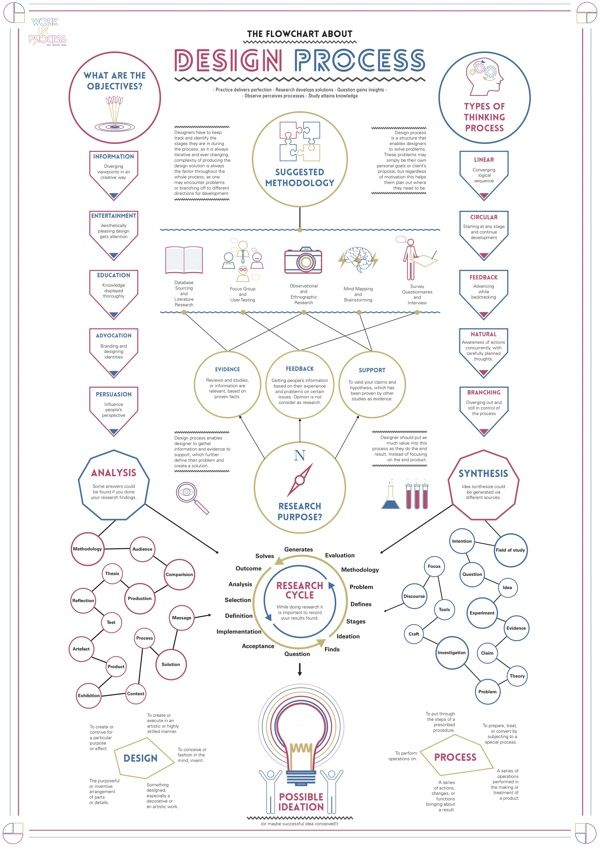Work In Process - Design Process Flowchart by Yu Xuan / Stanley Cheah, via Behance