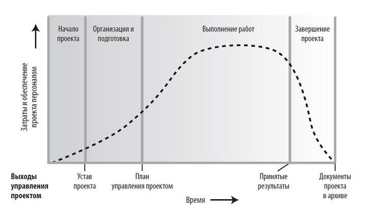 Управление проектами. Жизненный цикл проекта.