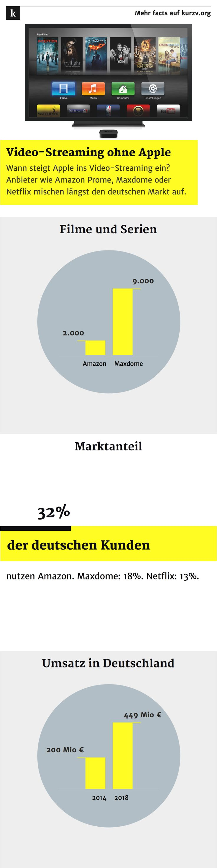 Video-Streaming: Apple lässt die Gerüchteküche brodeln. Die Frage ist weniger ob, sondern wann steigt das Unternehmen aus Cupertino in das boomende TV-Geschäft mit eigenen Inhalten ein? Anbieter wie Amazon Prime, Maxdome oder Netflix mischen den deutschen Markt auf und attackieren das lineare Fernsehen. http://www.smartdroid.de/streaming-in-deutschland-amazon-weiterhin-stark-netflix-waechst/