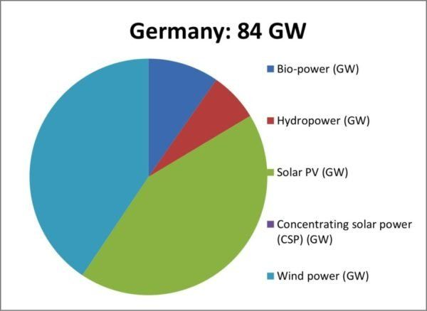 Electricity Prices Fall Into Negatives As Germany's Renewable Energy Boom Occurs - TruthTheory