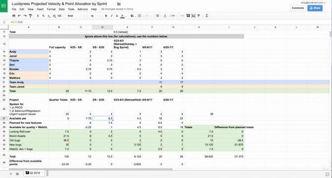 25 Scrum Excel Template Sprint Planning Spreadsheet Scrum Excel Release Plan Template Excel Templates Printable Budget Worksheet Budgeting Worksheets
