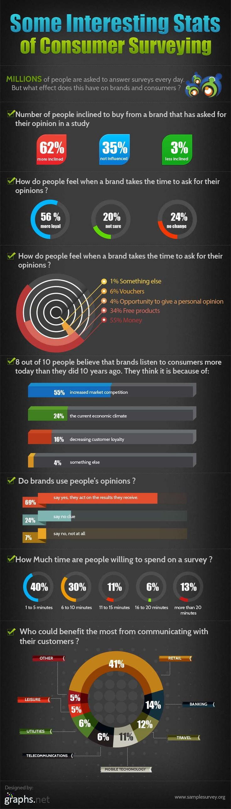 #INFOgraphic > Consumer Survey Power: 6 out of 10 people are directly or indirectly influenced during their purchase decision after participating in a survey conducted by a brand. This report from Sample Survey spotlights the impact of consumer surveys on both brands and consumers.  > http://infographicsmania.com/consumer-survey-power/