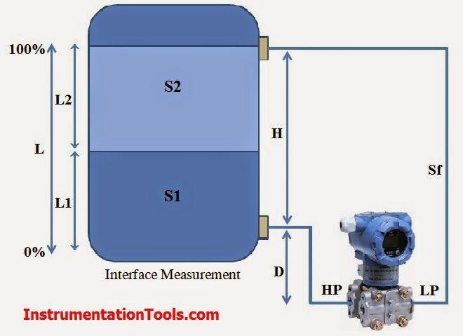 Interface Level Measurement Using Dp Transmitter Interface Process Control Transmitter