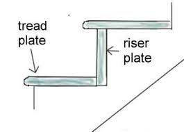 Imagini pentru how to make stairs