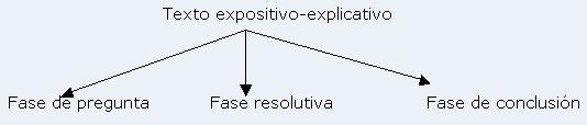 texto expositivo explicativo