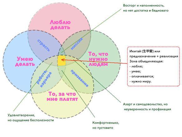4 сферы
