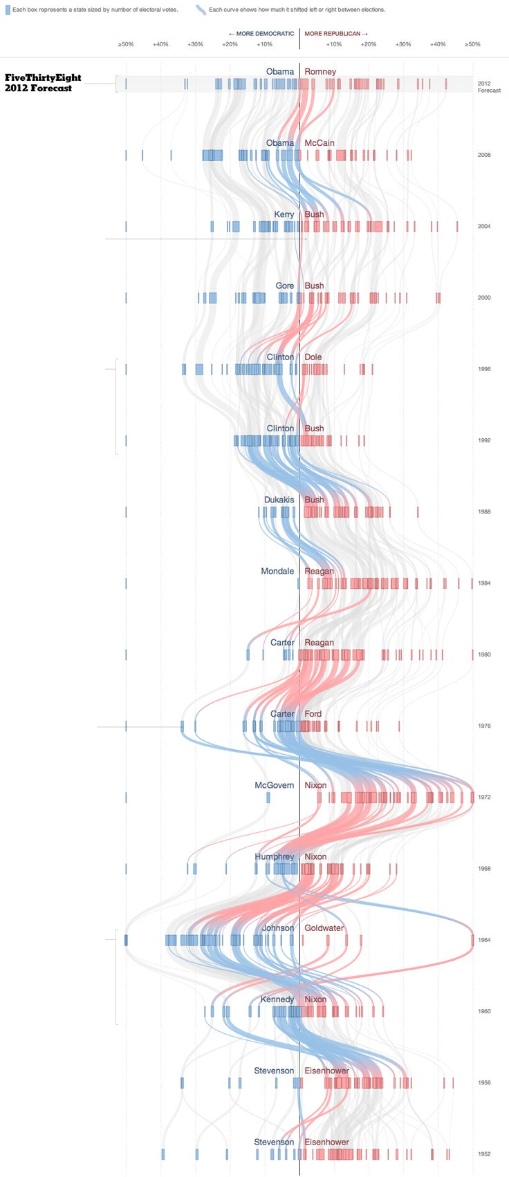Very cool infographic on how Amercian states changed from have swung between Democrats and Republicans over the past 50 years.