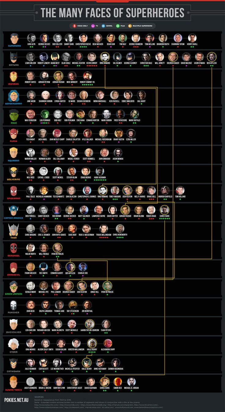 Infographic: How Many Actors Have Played Your Favorite Superhero? — GeekTyrant