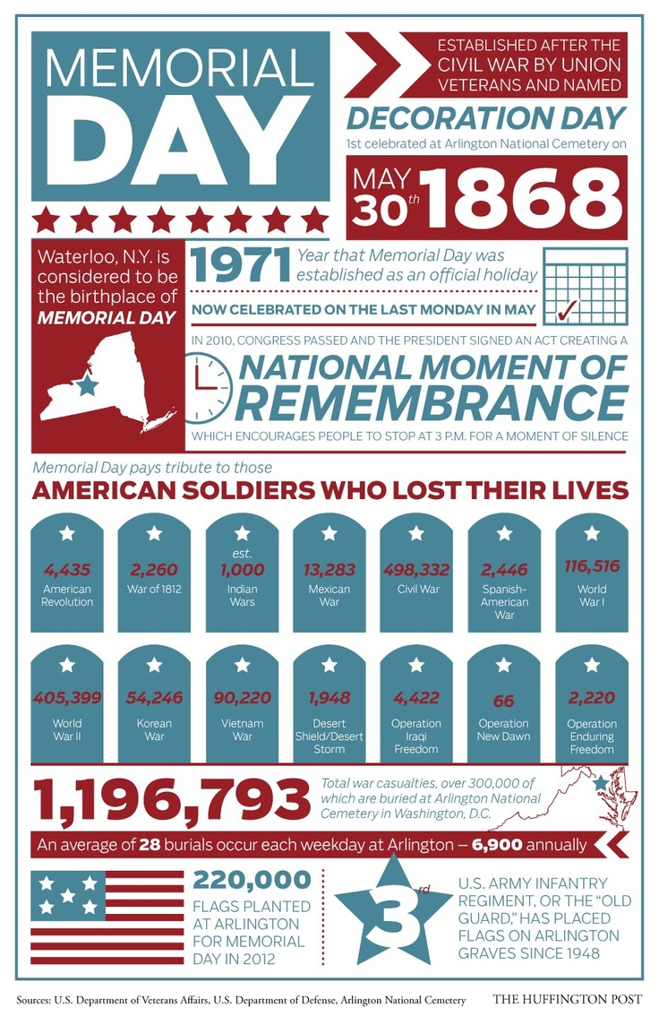 best images about lest history repeat itself social studies look why we celebrate memorial day