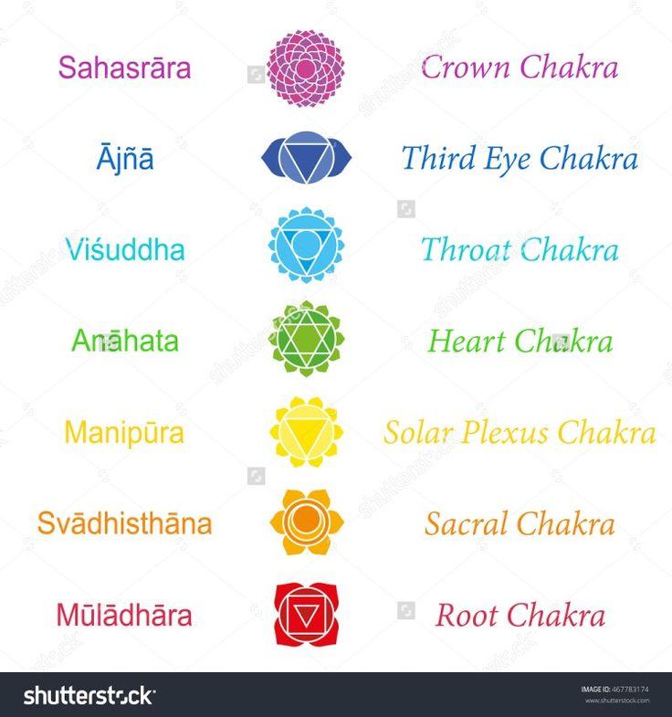 Chakra Names Sanskrit