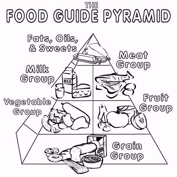 The Food Guide Pyramid Coloring Pages In 2020 Food Coloring Pages Food Pyramid Food Guide