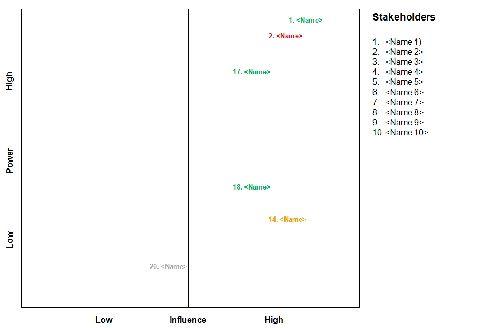 Stakeholder Analysis Graph  Stakeholder Analysis