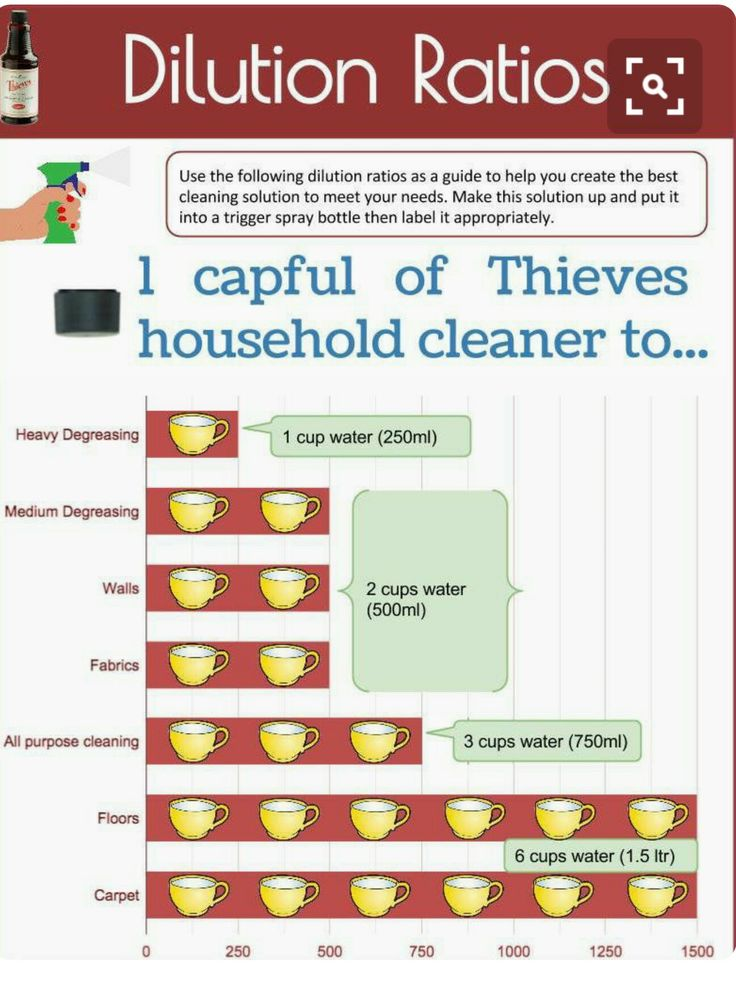 Thieves Cleaner Dilution Ratios Eo Household Products
