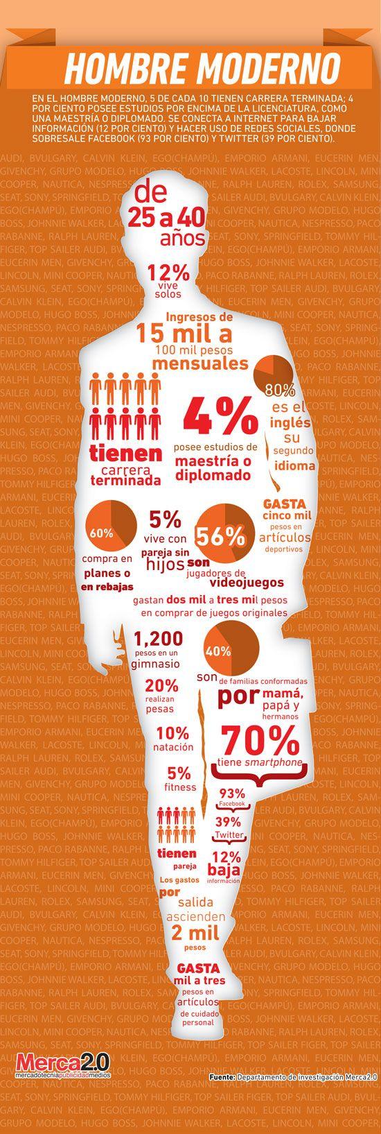 Infografía: Arquetipos en México – Hombre Moderno