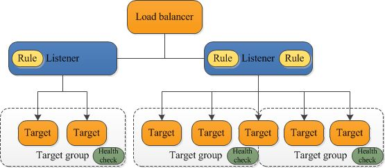 What Is an Application Load Balancer? Elastic Load Balancing #application #load #balancer http://new-zealand.nef2.com/what-is-an-application-load-balancer-elastic-load-balancing-application-load-balancer/  # What Is an Application Load Balancer? Elastic Load Balancing supports two types of load balancers: Application Load Balancers and Classic Load Balancers. This guide discusses Application Load Balancers. For more information about Classic Load Balancers, see the Classic Load Balancer…