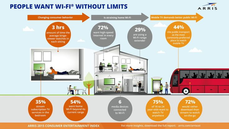 ARRIS Group Infographic