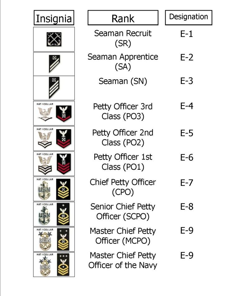 Navy Rank Chart US Navy ❤⚓ Navy ranks, Navy sailor, Us navy