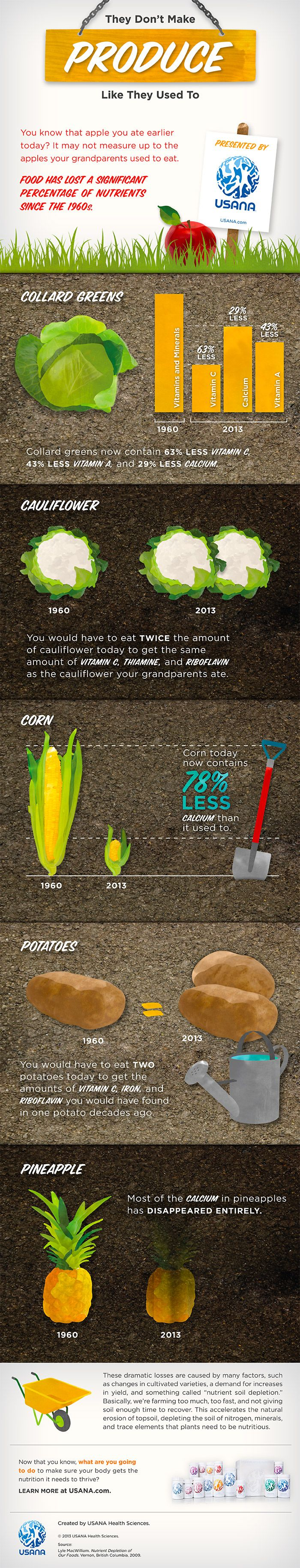 Infographic: They Don't Make Produce Like They Used To!