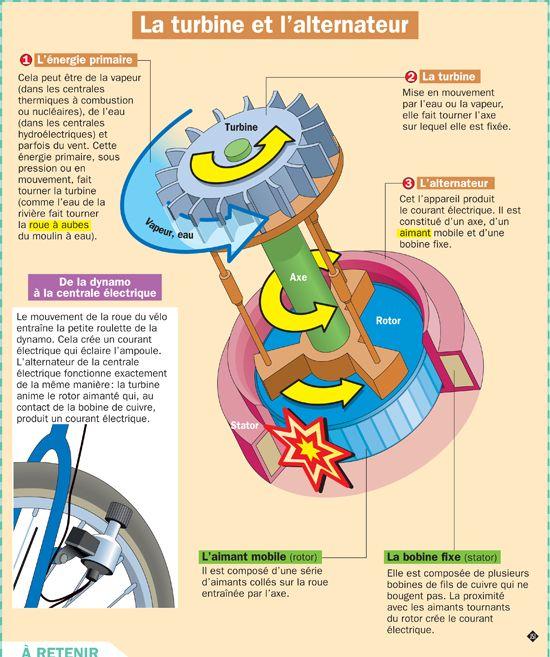 Fiche exposés : La turbine et l'alternateur