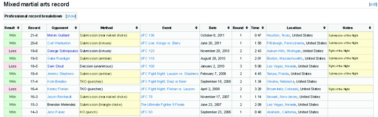 """This is why I'll watch every UFC - when Joe Lauzon is fighting on the main card.  Man's a computer scientist who can do the """"break-the-arm"""" move!    https://en.wikipedia.org/wiki/Joe_Lauzon"""