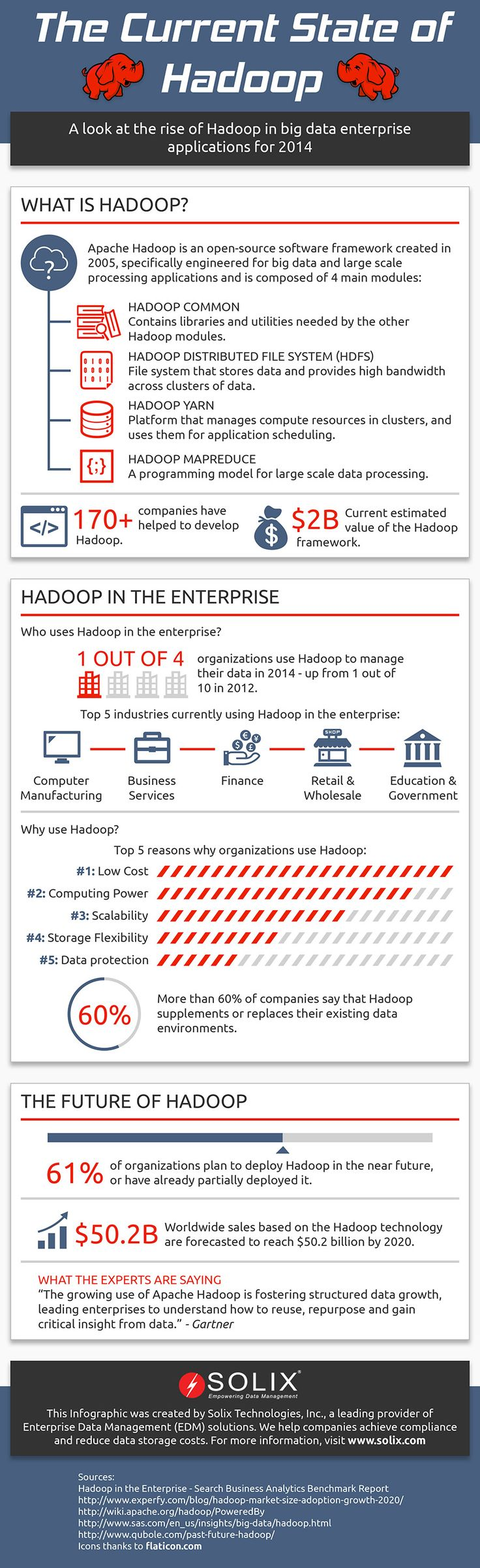 What is Hadoop and Five Reasons Organisations Use Hadoop