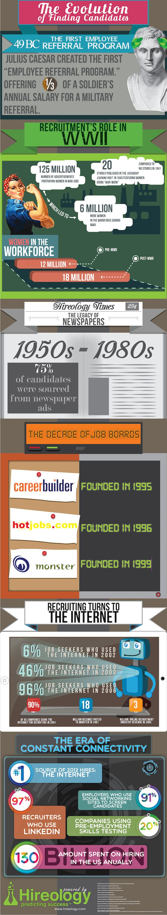 The Evolution of Finding Candidates [INFOGRAPHIC] via @The Undercover Recruiter