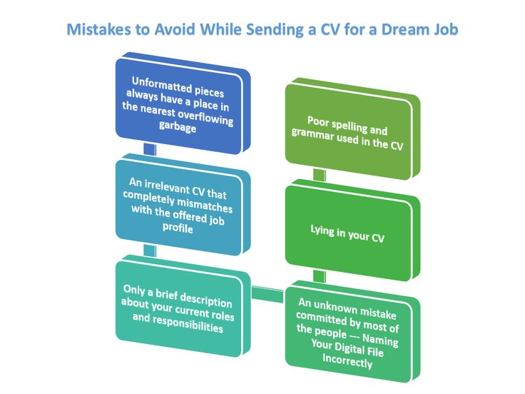 Here Is A Great Case Study Reflecting Main Mistakes That Candidates Make  While Writing A CV