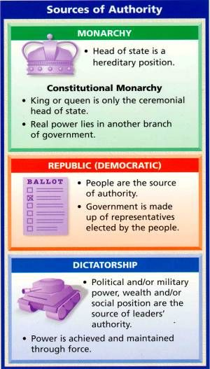 Compare and contrast three different forms of governments.
