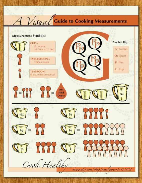 17 best images about kitchen math on pinterest charts for Kitchen remodel measuring guide