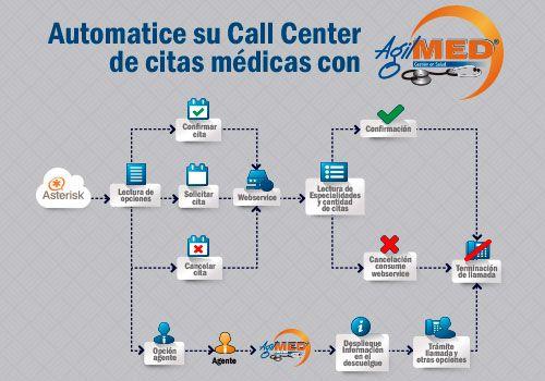 Automatice su call center de citas médicas con AgilMED | #Software #CallCenter | http://www.sydicol.com.co/agilmed/complementos/automatice-su-call-center-de-citas-medicas/