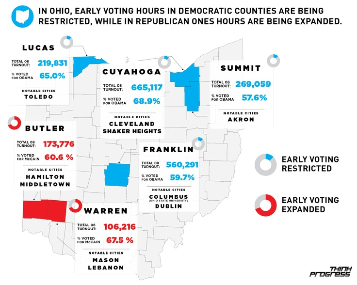 Ohio Voting, hours for Democratic counties are cut, while Republican counties are expanded. How is this legal??