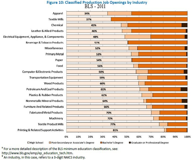 Manufacturing Job Openings By Industry.
