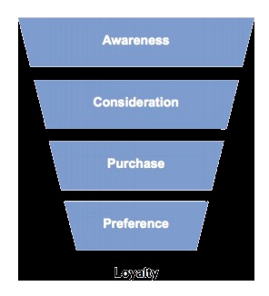 The Purchase Funnel (Courtesy of Mashable.com)