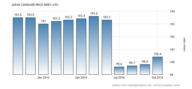 Japanese national consumer price index (CPI) surprisingly rose in October