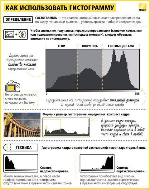 10 шпаргалок, которые помогут делать шикарные фотографии ~ Как использовать гистограмму
