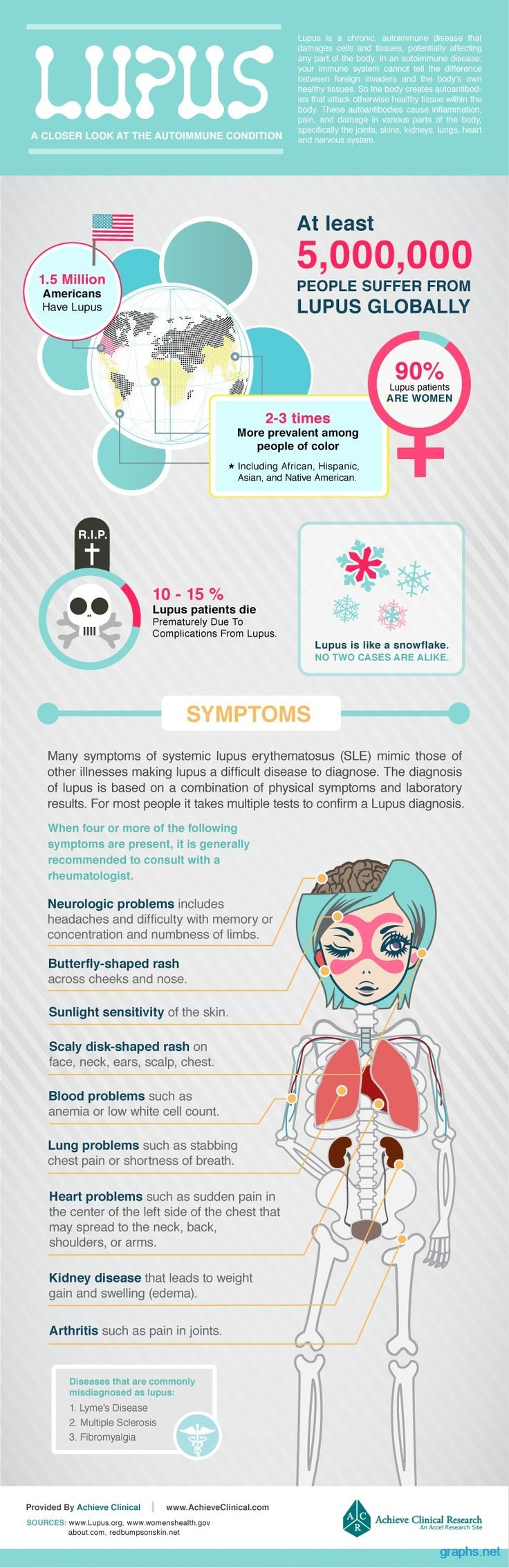 Lupus: Learn about the symptoms, causes, diagnosis, treatment, prevention and management of this medical condition.