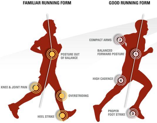 Vive o Desporto: Técnica correta de colocação do pé, e de postura, na corrida de média e longa distância.