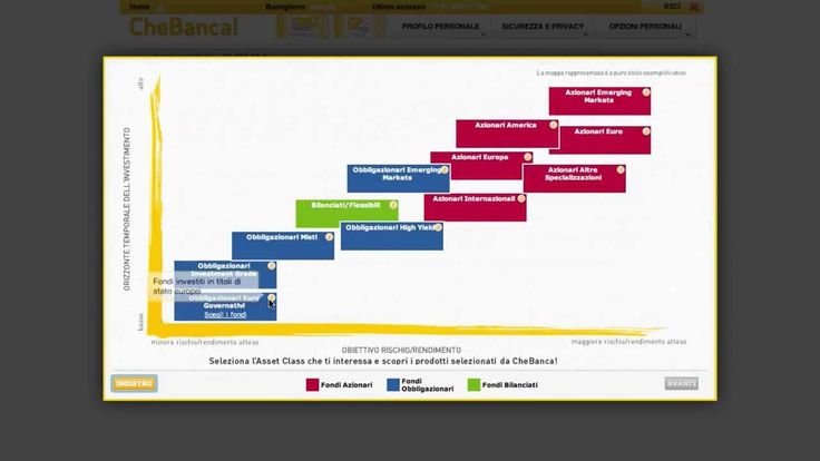 Tutorial Risparmio Gestito - la mappa #tutorial