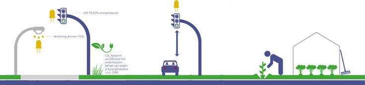 Opwekken - Energieweg N211