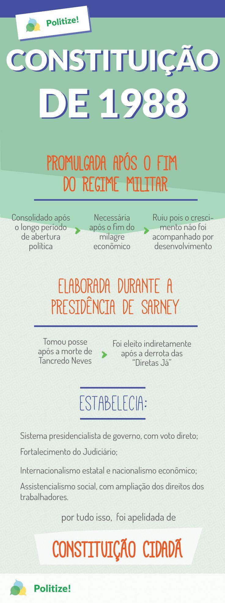 A Constituição de 1988, conhecida como Constituição Cidadã, é a que rege todo o ordenamento jurídico brasileiro hoje. Vamos aprender como chegamos até essa Constituição?