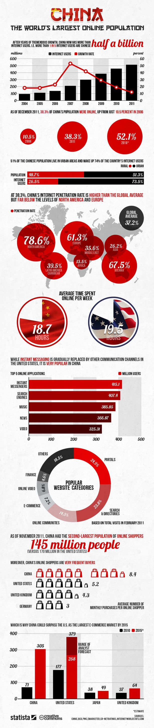 Chine Online Population http://econsultancy.com/uk/blog/9569-china-the-world-s-largest-online-population-infographic