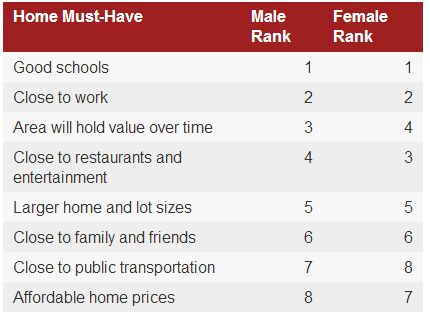 Men and women ages 35 and younger don't always see eye to eye on these criteria when buying a house.