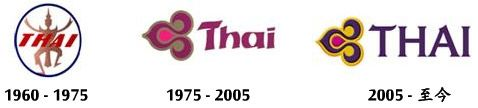 Thai Airlines logo evolution