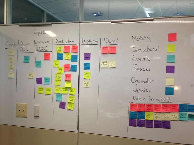 A fantastic article on how a marketing department uses a kanban board to initiate, track and close out projects.